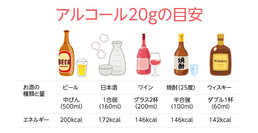 アルコール20gの目安量
