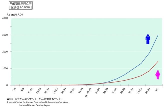 がんの年齢階級別死亡率:全がん